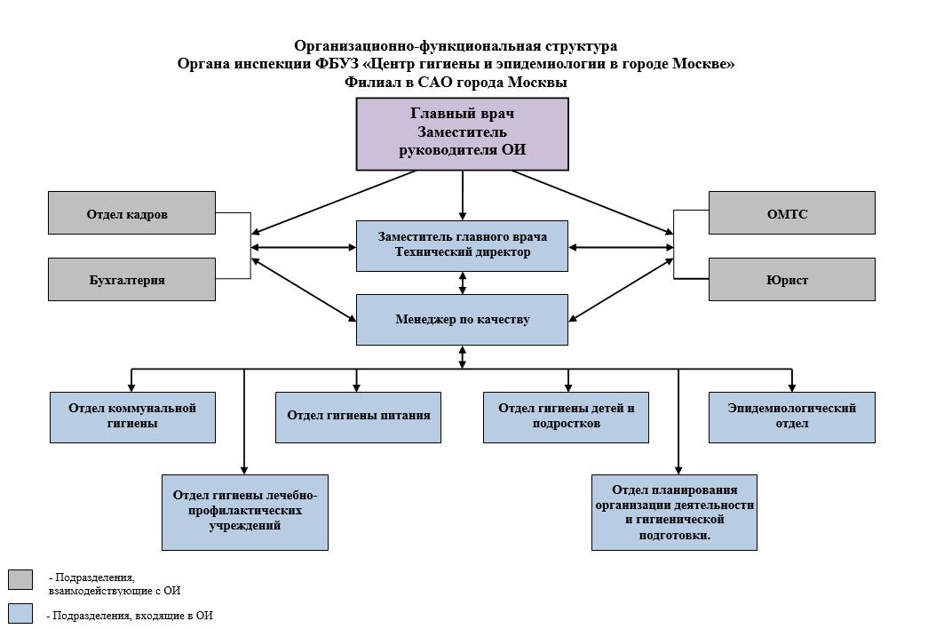 Медицинская книжка оформление Москва Алексеевский сао